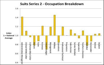 SuitsOccupationBrkdown3